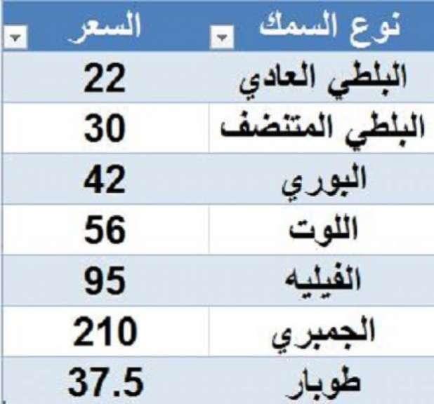 اسعار سمك وجمبري مزرعة الفيروز ببورسعيد