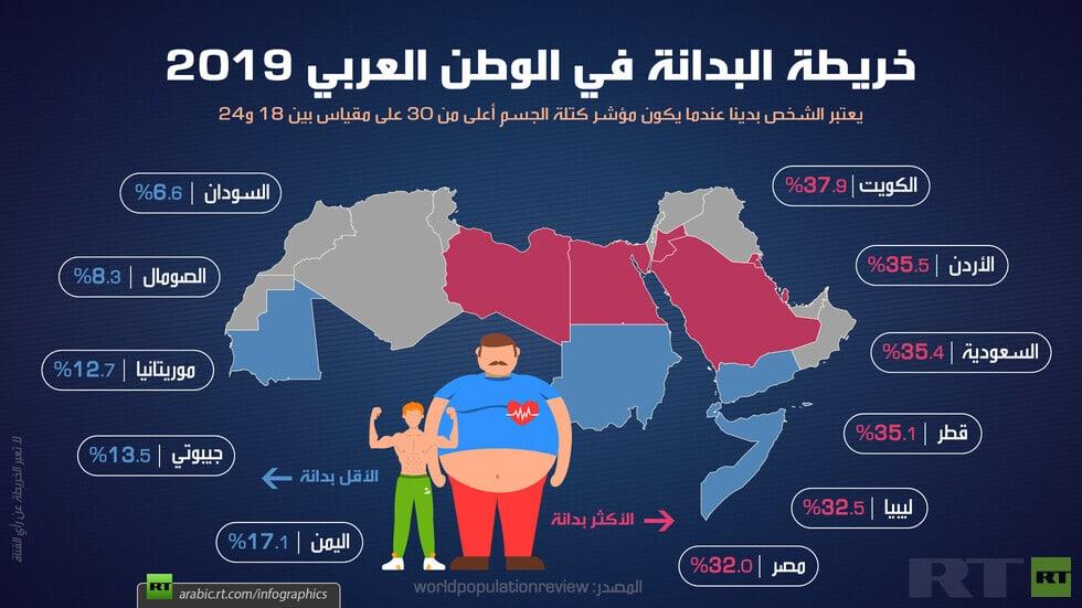 خريطة البدانة في الوطن العربي
