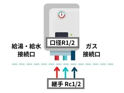 接続口径の確認(同径の場合)