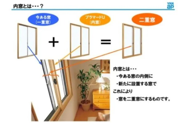内窓の説明