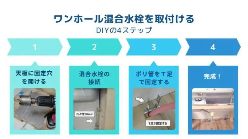 ワンホール混合水栓を取付ける