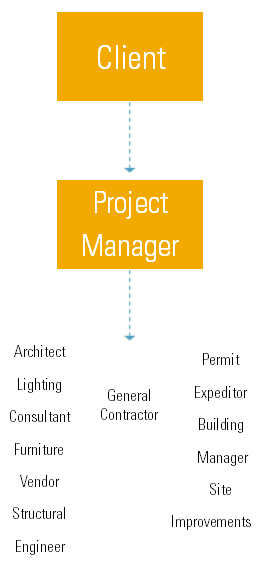 5 Differences Between a Project Manager and a Construction Manager ...