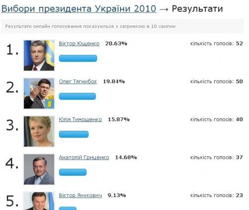 politiko-2010-res