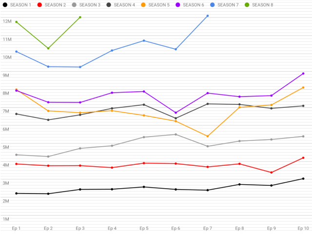 Game of Thrones Ratings by Season by 803