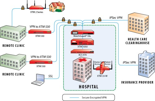 small resolution of network diagram for hospital management system images
