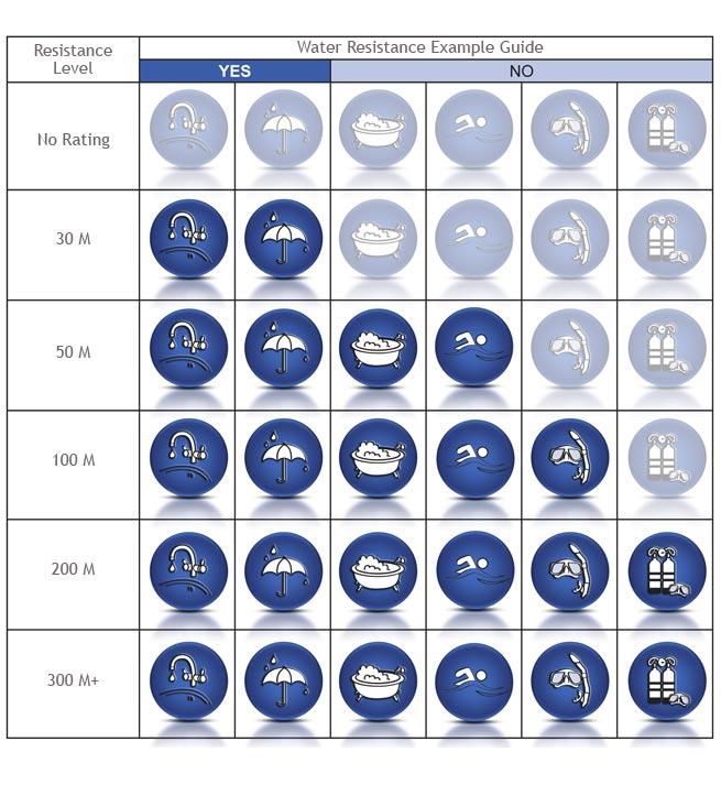 Таблиця рівнів захисту від води