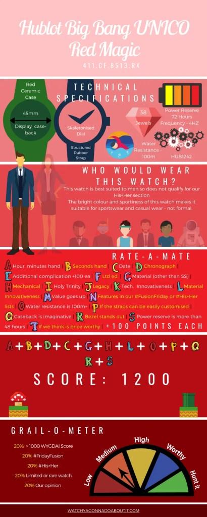 Infographic: Hublot Big Bang UNICO Red Magic