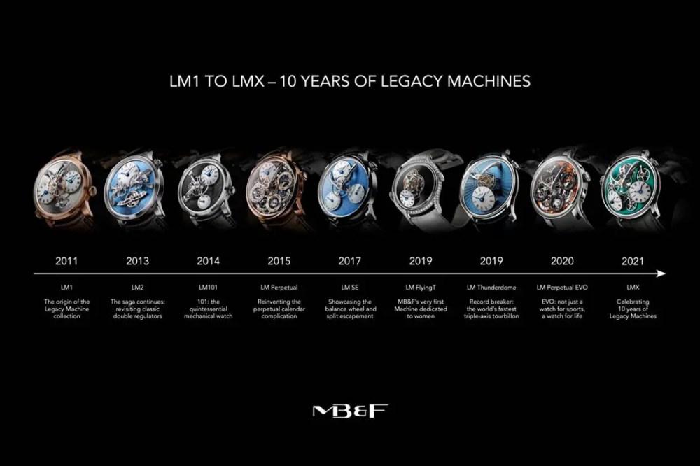 New MB&F LMX
