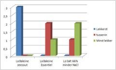 Zeezout versus zoutvervangers, een n=3 test