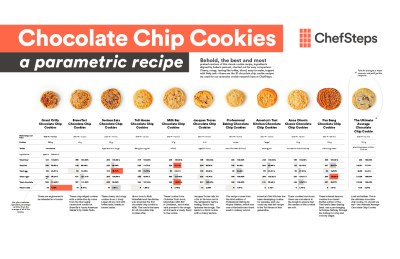 Chef Steps' cookie guide, of hoe meneer het spugen afleerde