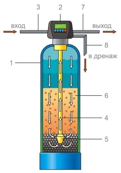 Фильтр обезжелезиватель slt fe14-f67b1