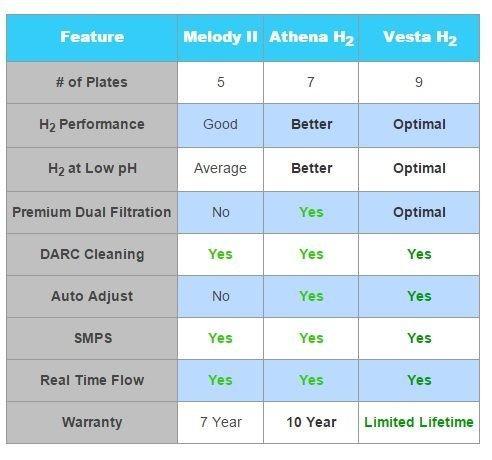 NEW AlkaViva water ionizers- Melody II H2, Athena H2, Vesta H2