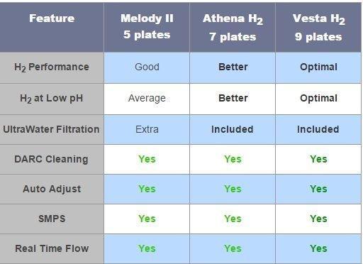 AlkaViva H2 water ionizers compared(Melody H2, Athena H2, Vesta H2)