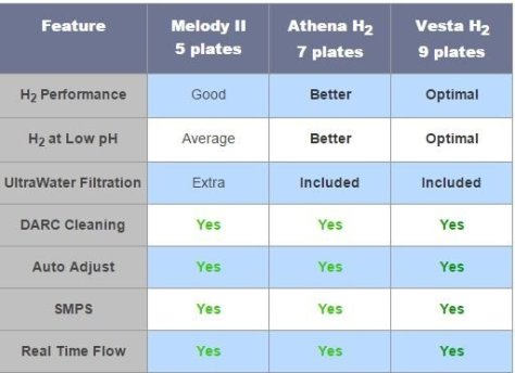 AlkaViva H2 water ionizers compared(Melody H2, Athena H2, Vesta H2)