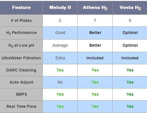 AlkaViva H2 hydrogen infusion water ionizers compared(Melody H2, Athena H2, Vesta H2)