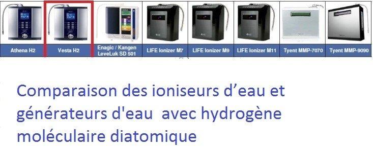 Comparaison des ioniseurs d'eau et générateurs d'eau avec hydrogène