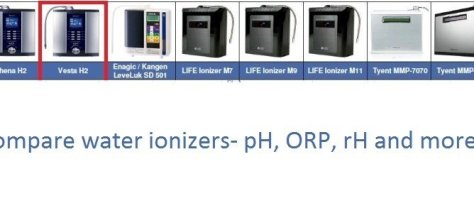 compare water ionizers filters purifiers and hydrogen water generators