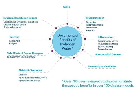 beneficii apa hidrogenata