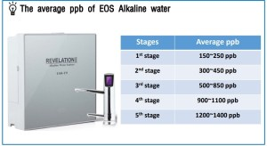 EOS REVELATION II molecular hydrogen water ppb