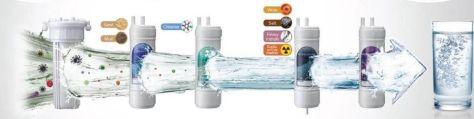 filtres à eau AquaStrop