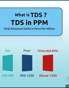 What is tds level in water find permissible limit of drinking also rh purifiers