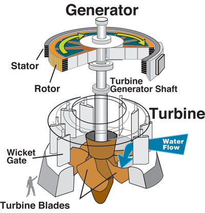 Hydroelectric Power How It Works USGS Water Science School