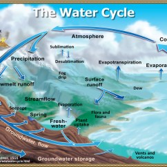 Iron Carbon Phase Diagram Explained Kenwood Kdc Mp142 Wiring Water Cycle: The Cycle To Print, From Usgs Science School