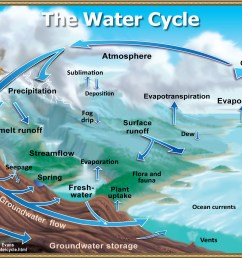 water cycle pages [ 2150 x 1497 Pixel ]