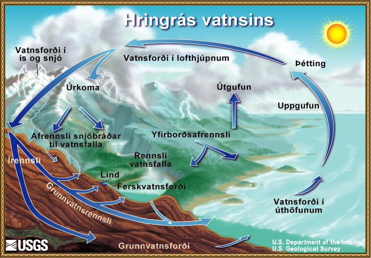 picture of water cycle diagram 2008 jeep grand cherokee stereo wiring teikning af hringrás vatnsins- the cycle, icelandic, from usgs water-science school