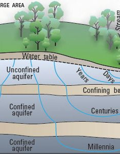 Diagram showing how precipitation soaks into the ground and depending of layers rock also water cycle summary usgs science school rh watergs