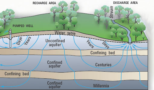labelled diagram of water cycle dictator fuel management wiring the summary usgs science school showing how precipitation soaks into ground and depending layers rock