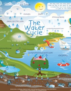 Water cyle for kids also the cycle schools and students rh watergs