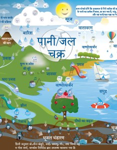 mb water cycle for kids also the rh watergs