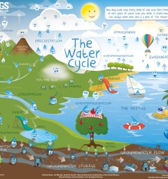 water cycle for kids poster image  [ 1550 x 1105 Pixel ]