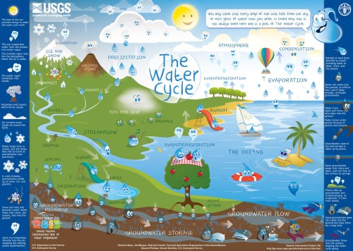 small resolution of water cycle for kids poster image