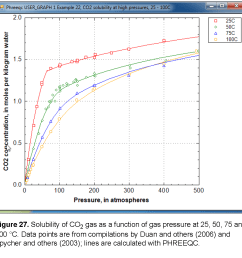 at low pressures the concentration of co2 increases near linearly with pressure at 25 c and pressures higher than 62 atm the concentration increases  [ 994 x 995 Pixel ]