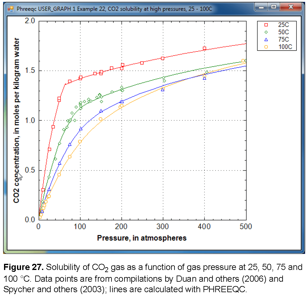 hight resolution of the aqueous concentrations for a point in figure 27 can be calculated by initial equilibrium in the solution