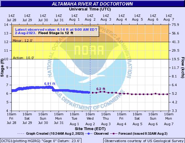 Projected Altamaha River Level Doctortown