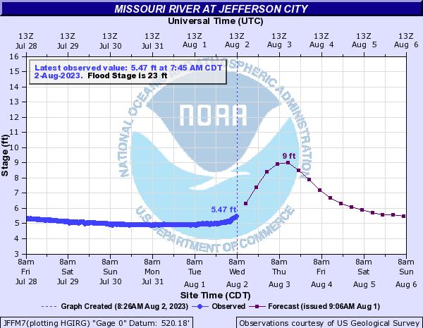 Missouri River at Jefferson City