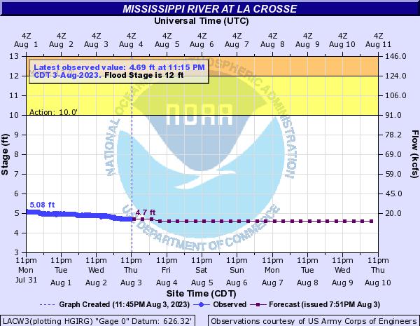 Mississippi River at La Crosse