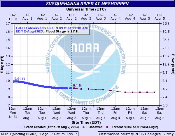 Susquehanna River at Meshoppen