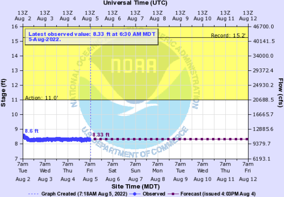 USGS Water-data graph for site 13181000