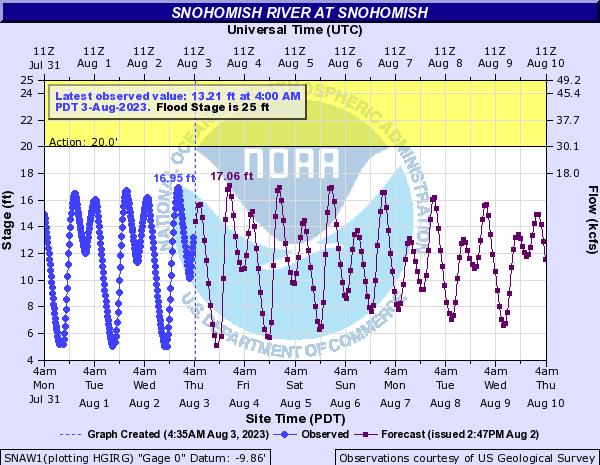 Snohomish River at Snohomish
