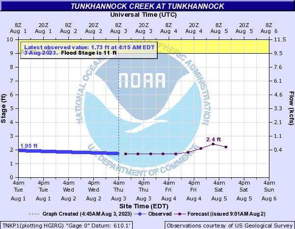 Tunkhannock Creek at Tunkhannock river conditions