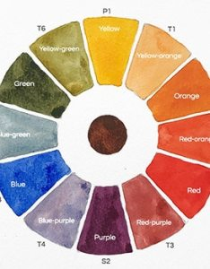 Watercolor wheel chart also how to make  color step by rh watercoloraffair