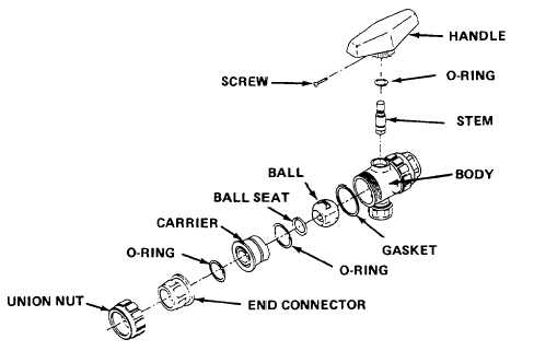 Disassembly and Assembly (All Ball Valves)