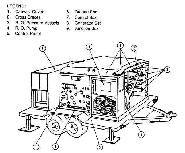 Figure 1-9. Control Panel Side Of ROWPU