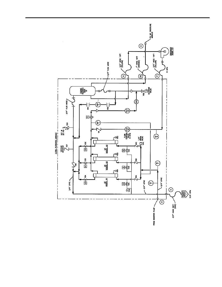 Figure 12. Ultrafiltration Module to High-Pressure Pump