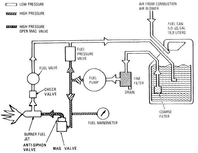 HEATER FUEL SYSTEM PRINCIPLES OF OPERATION