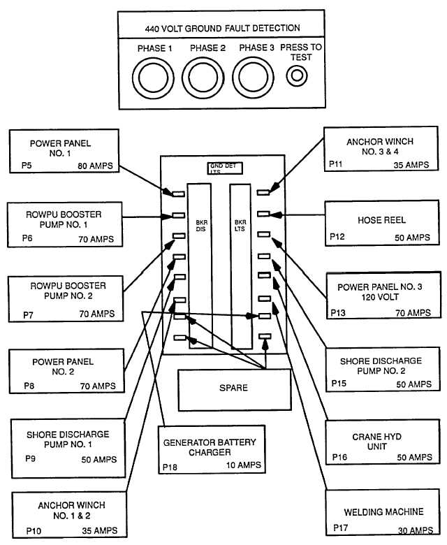 Figure 3-13. Switchboard Distribution Panel (Barges 2 and 3)